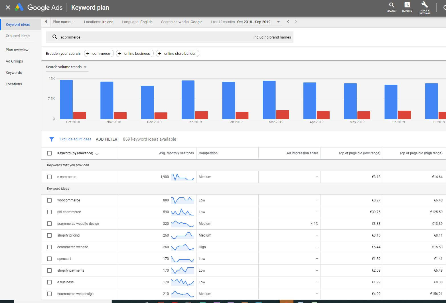 keyword research results using Google Keyword Planner